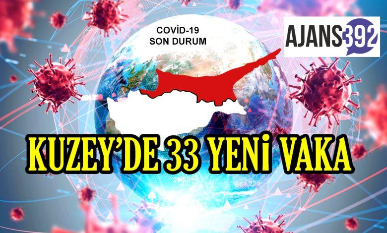 ARTIŞ VAR ! 15'i yerel 33 pozitif vakaya rastlandı